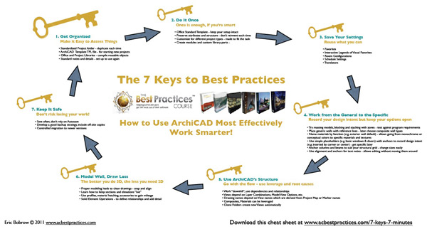 7 Keys in 7 Minutes - ArchiCAD Tutorial cheat sheet