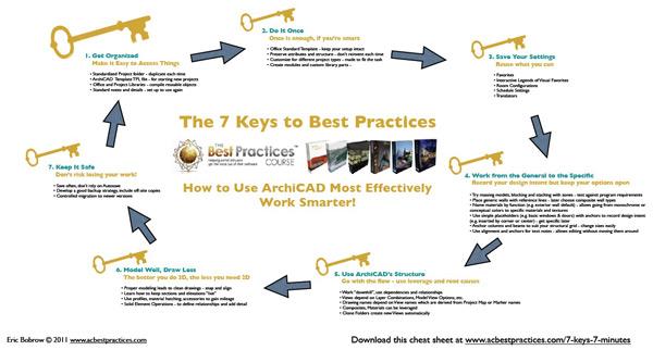 7 Keys in 7 Minutes - ArchiCAD Tutorial cheat sheet